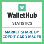 wh-statistic-market-share-by-credit-card-issuer