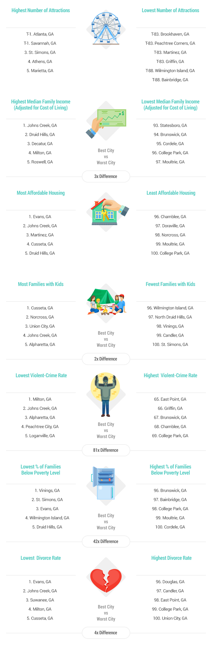 Artwork Best & Worst Cities for Families in Georgia report 2016-v4