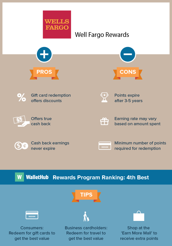Wells fargo rewards review insider tips wells fargos credit card rewards program allows members to earn points or cash back with every dollar they spend featuring worthwhile products like the reheart