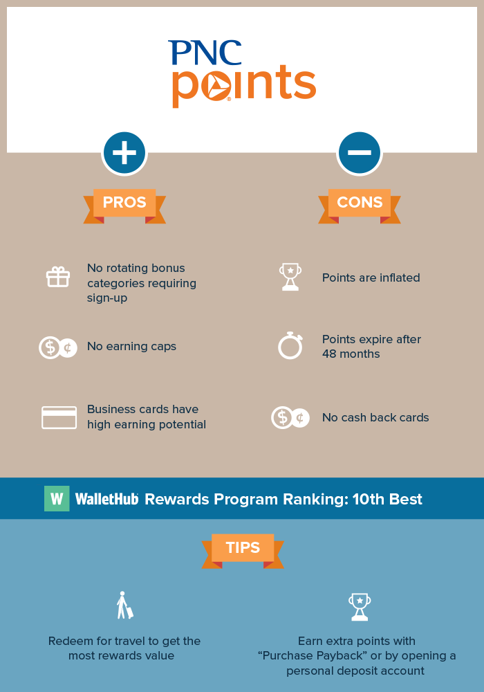 Pnc points rewards program review tips more reheart Choice Image