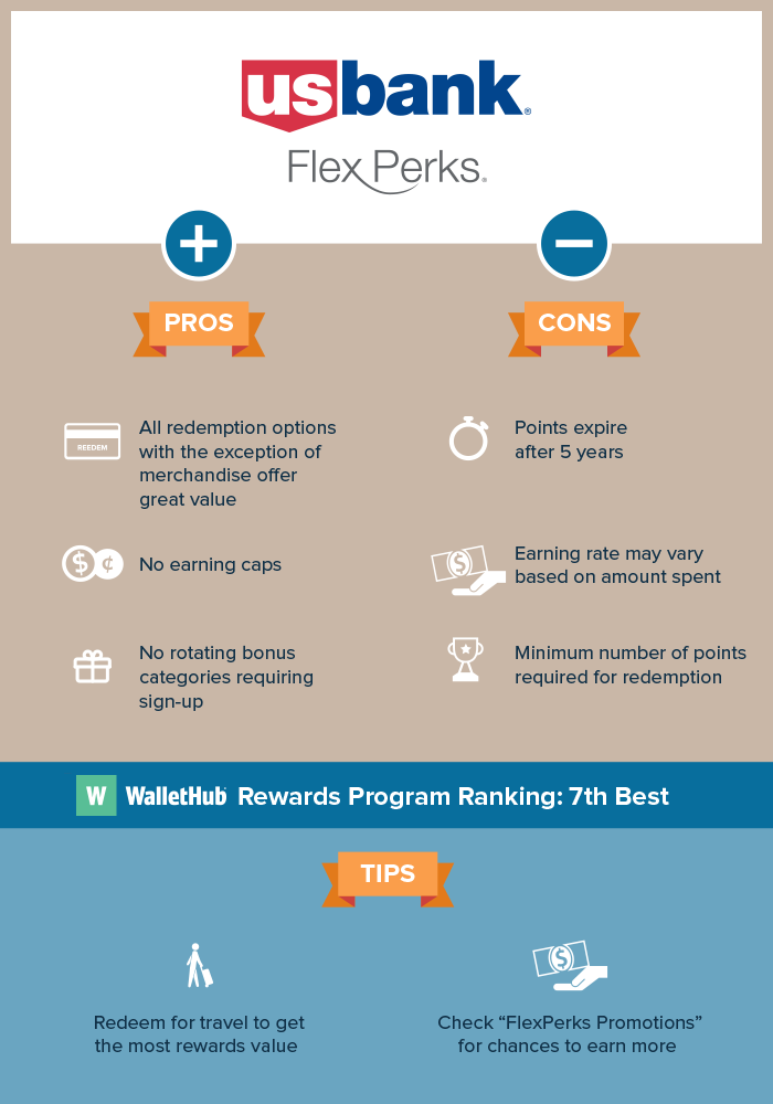U.S. Bank FlexPerks Program Review, Tips & More | WalletHub®
