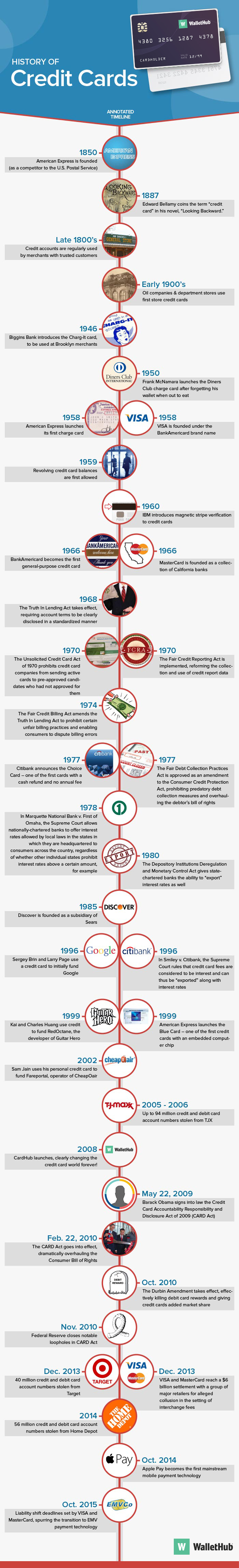 WH-Timeline-History of credit cards