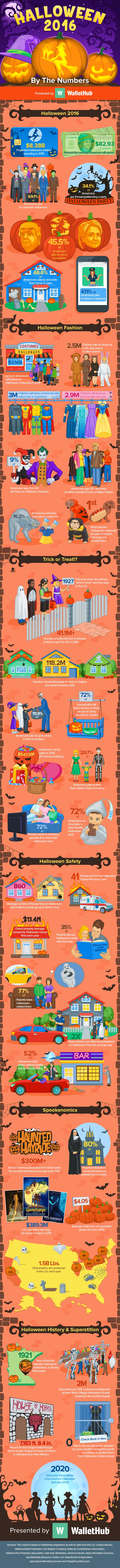 Halloween-2016-By-The-Numbers-workv5