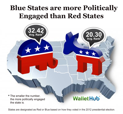 Politically-Engaged-Blue-vs-Red-Image
