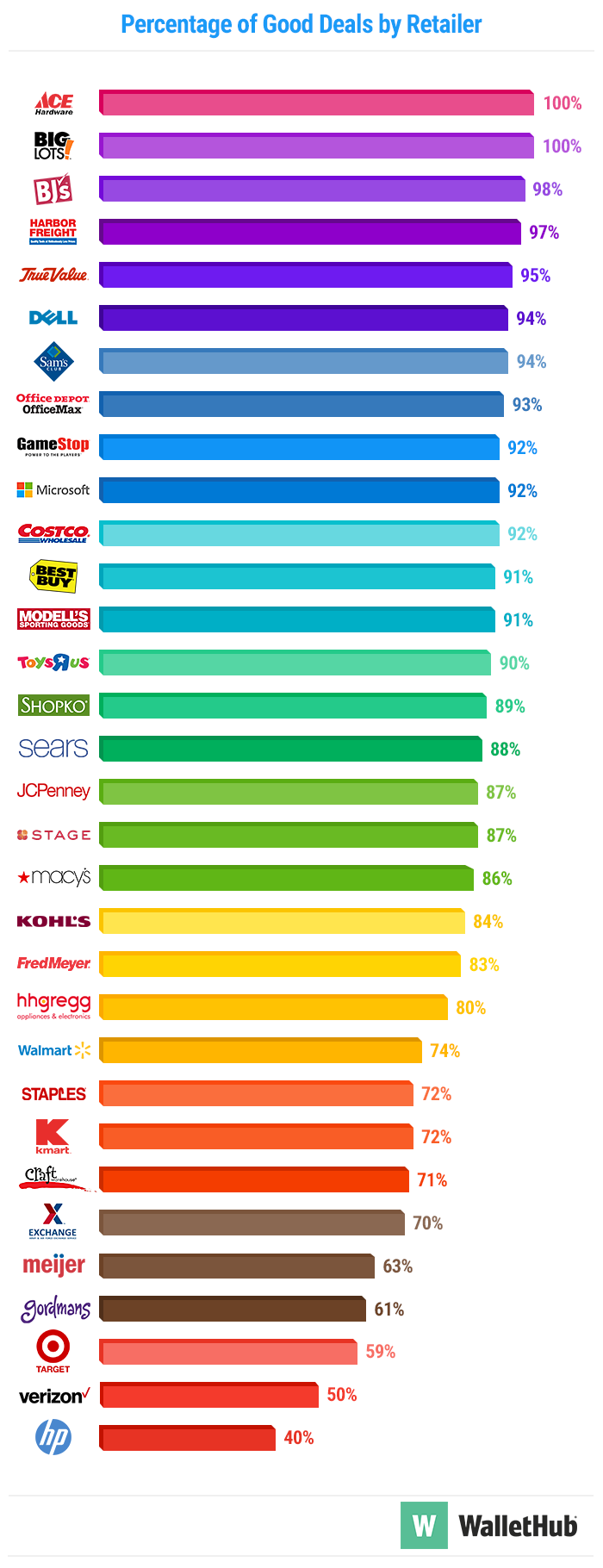 Percentage-of-Good-Deals-by-Retailer-2