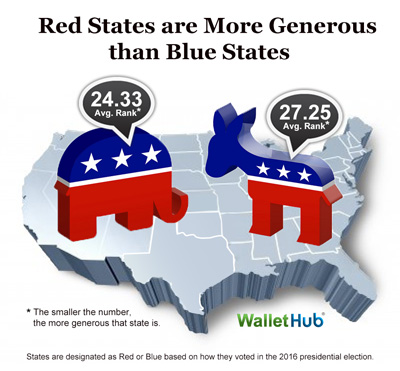 Most-Charitable-States-2016-Blue-vs-Red-Image