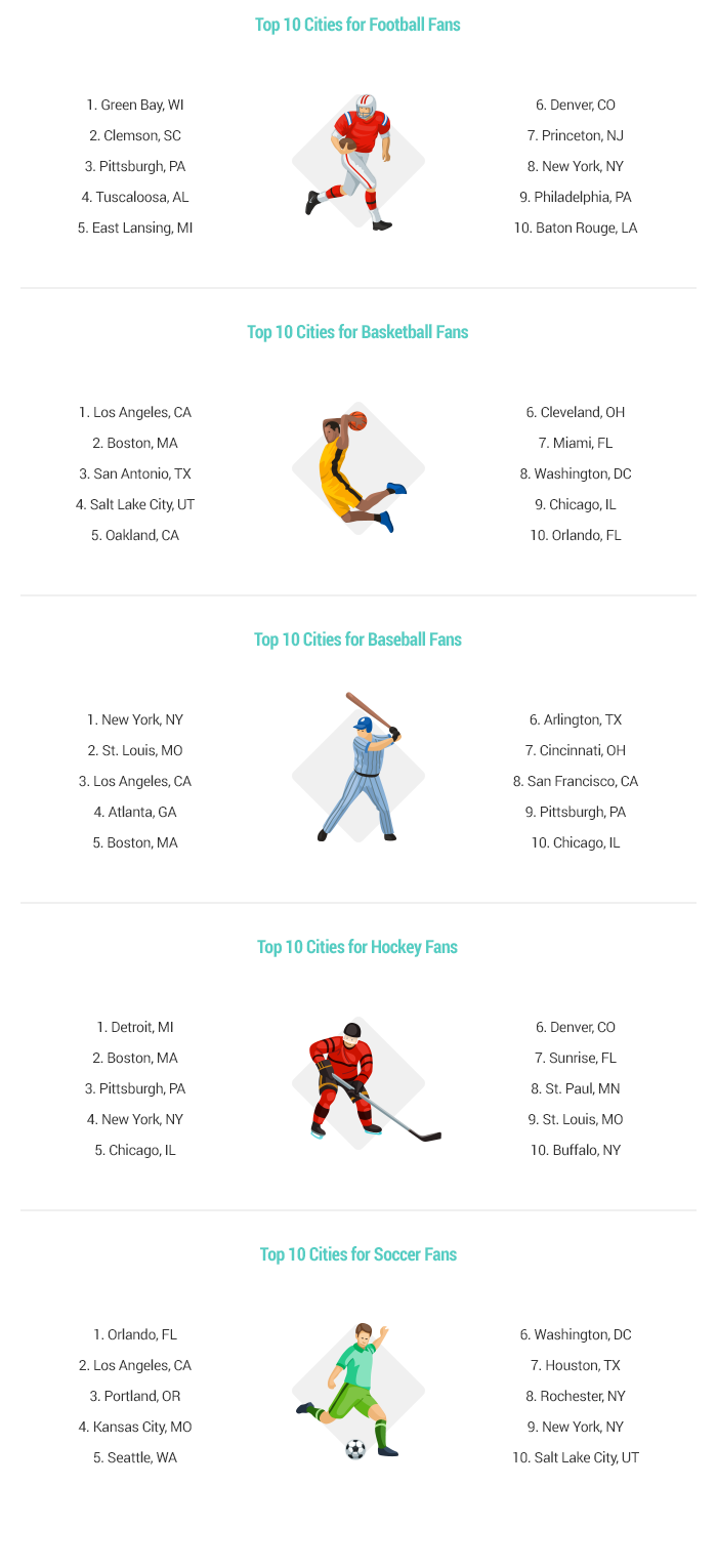 Artwork Best & Worst Cities for Sports Fans 2016-v2