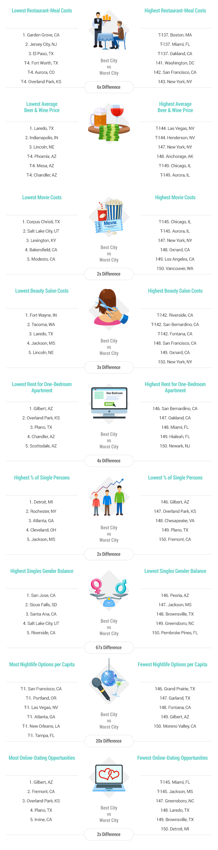Artwork Best & Worst Cities for Singles report 2016-v2