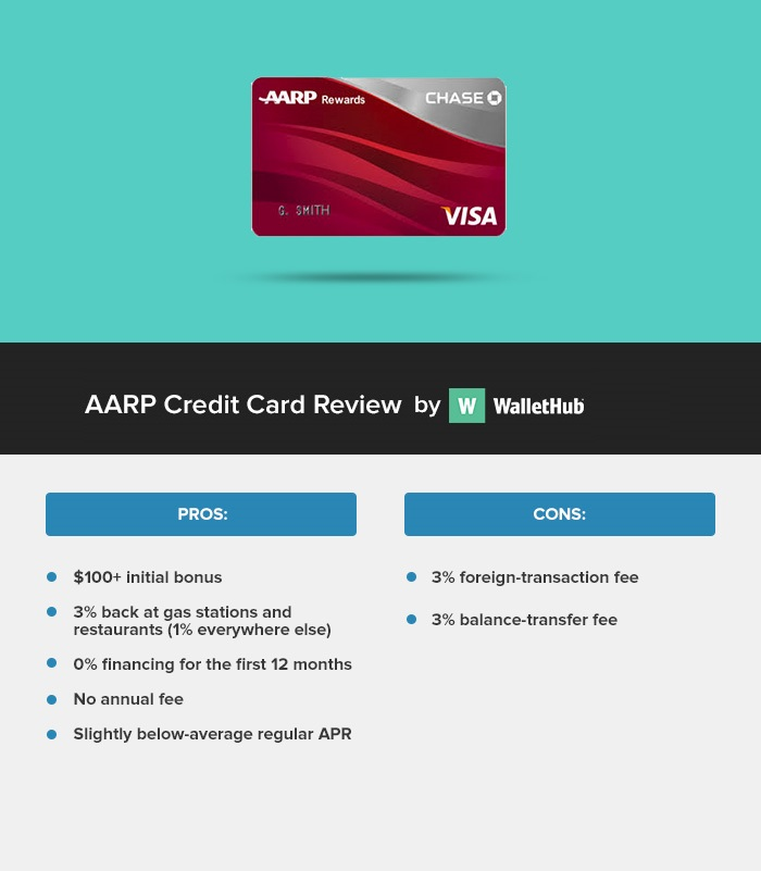 AARP Credit Card Review WH