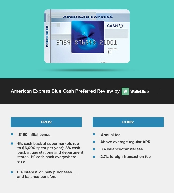 amex-blue-cash-preferred