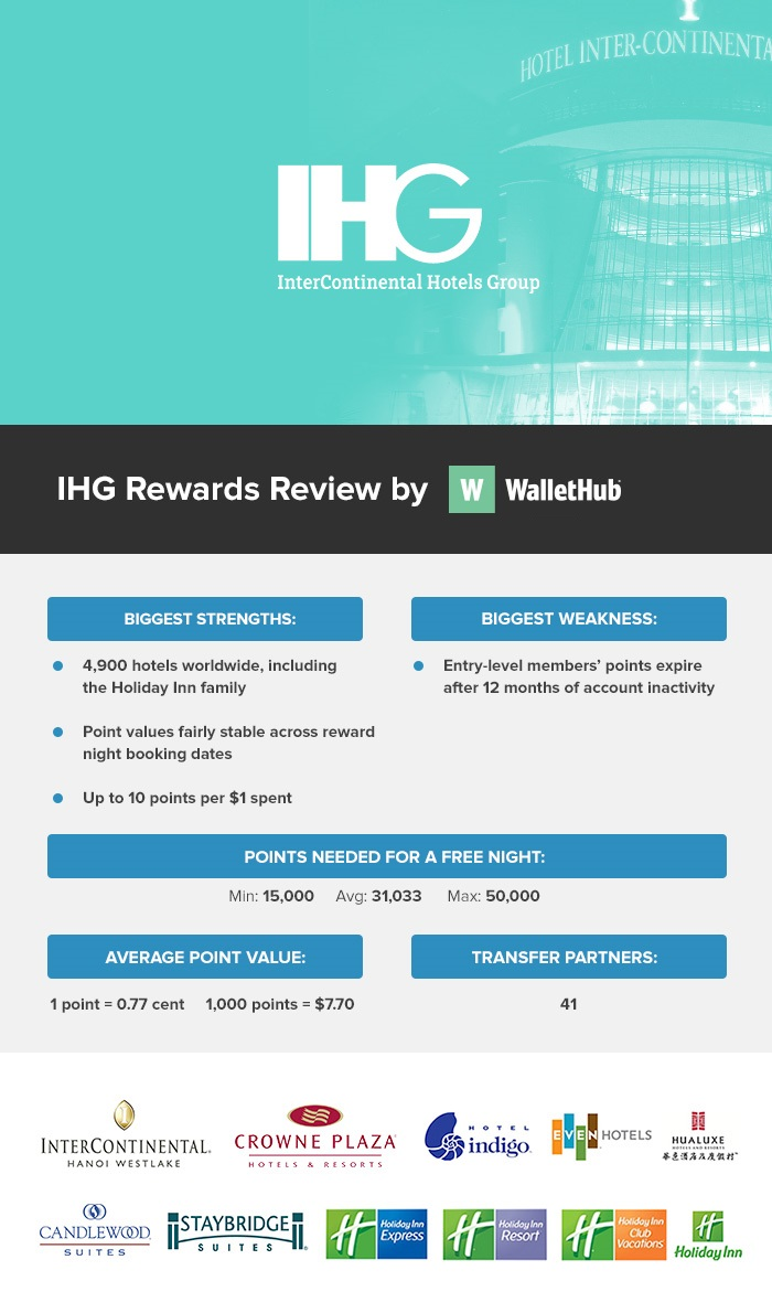 2018 IHG Rewards Review – WalletHub Editors