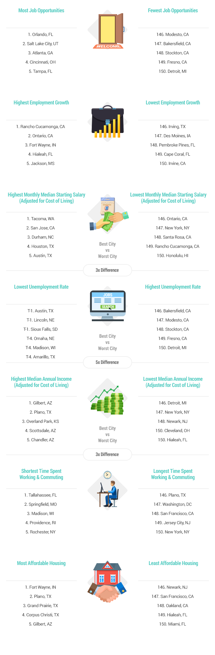 2017 s best worst cities for jobs wallethub® artwork best worst cities to a