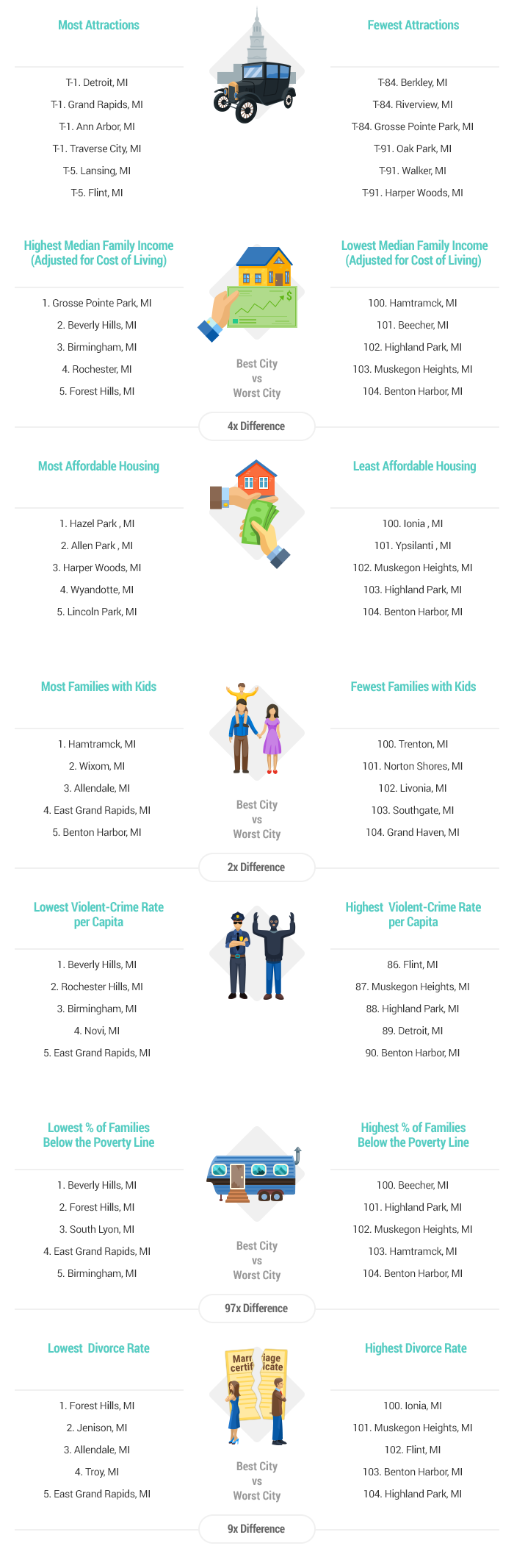 Artwork-Best & Worst Cities for Families in Michigan report-2016-v3