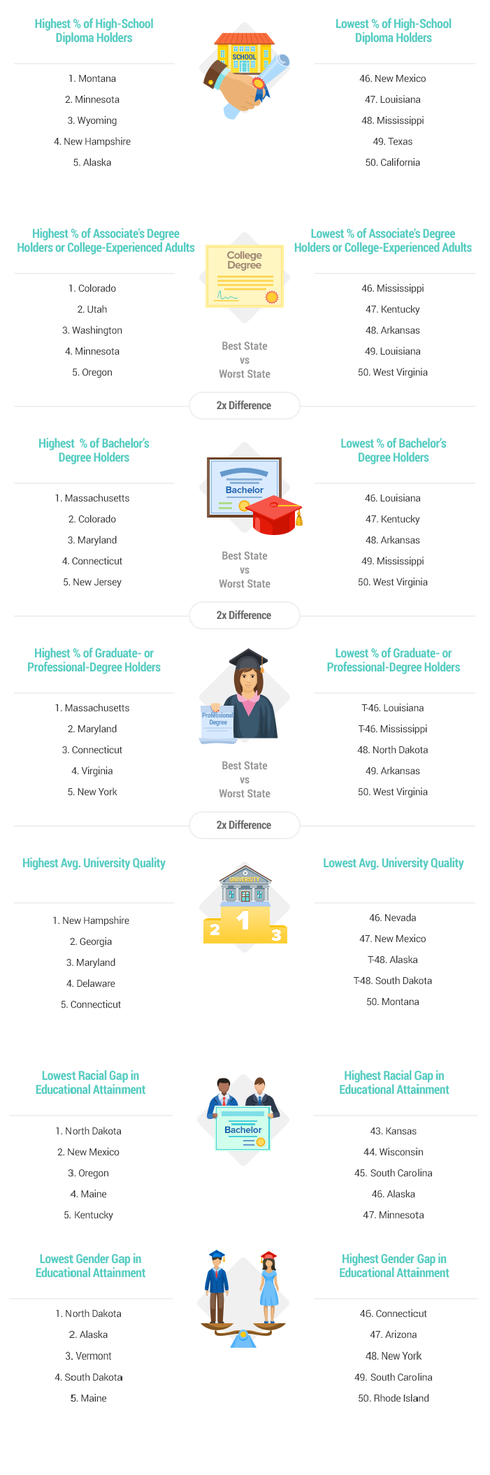 Artwork-Most-Educated-States-report-2017-v2