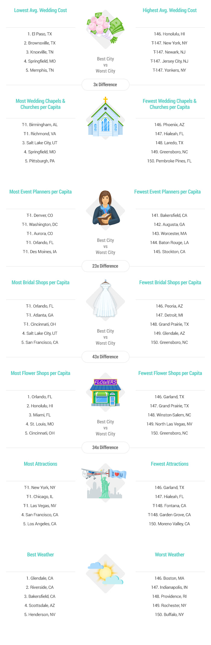 2017s best places to get married wallethub artwork best and worst cities to get married 2017 v4 magicingreecefo Choice Image