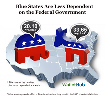 S Most Least Federally Dependent States WalletHub - Us state map net federal taxes