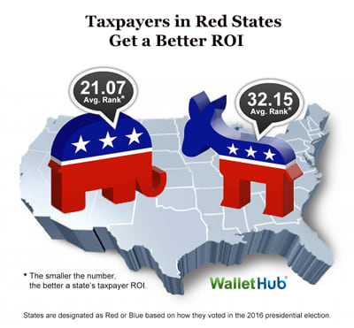 2017-Taxpayer-ROI-Blue-vs-Red-Image
