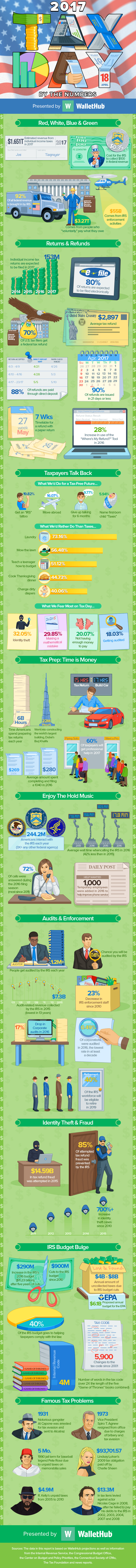 Tax Day Infographic