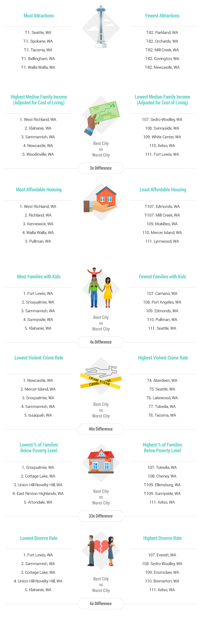 Artwork-Best & Worst Cities for Families in Washington eport-2017-v2