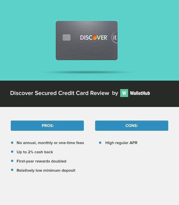 Discover Secured