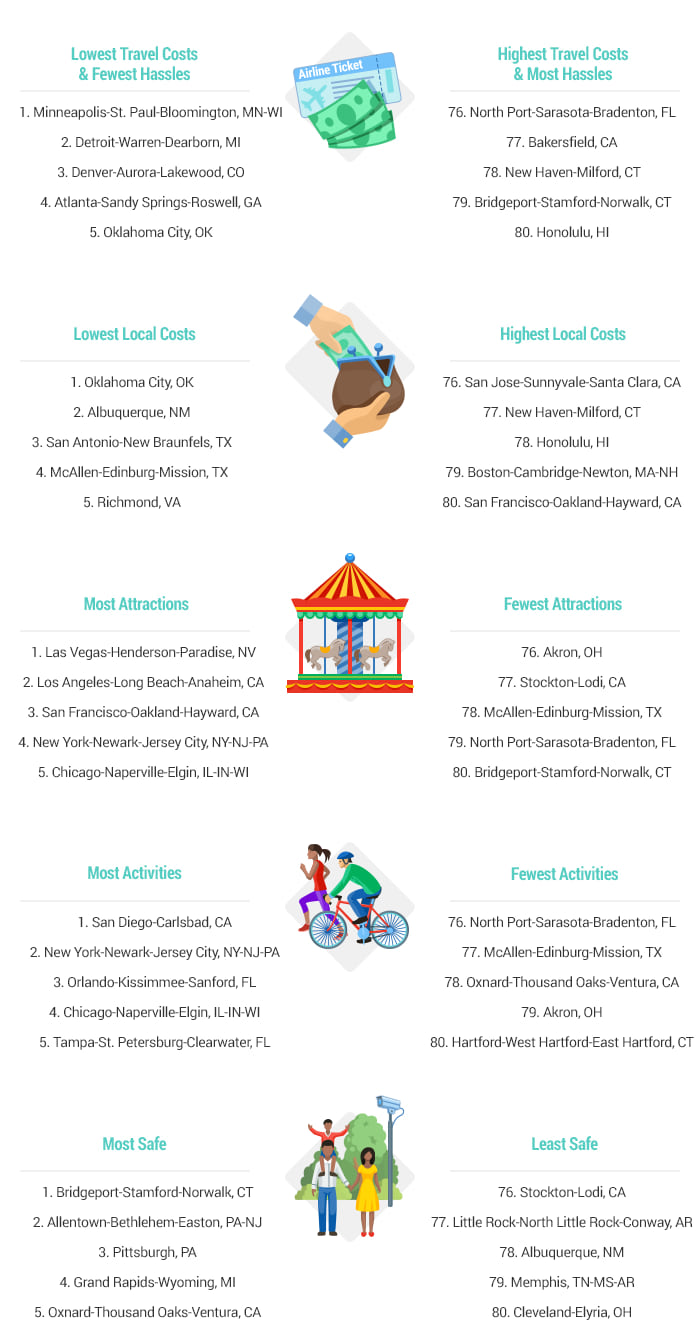 Artwork-2017-Best and Worst Cities for Summer Travel-v1