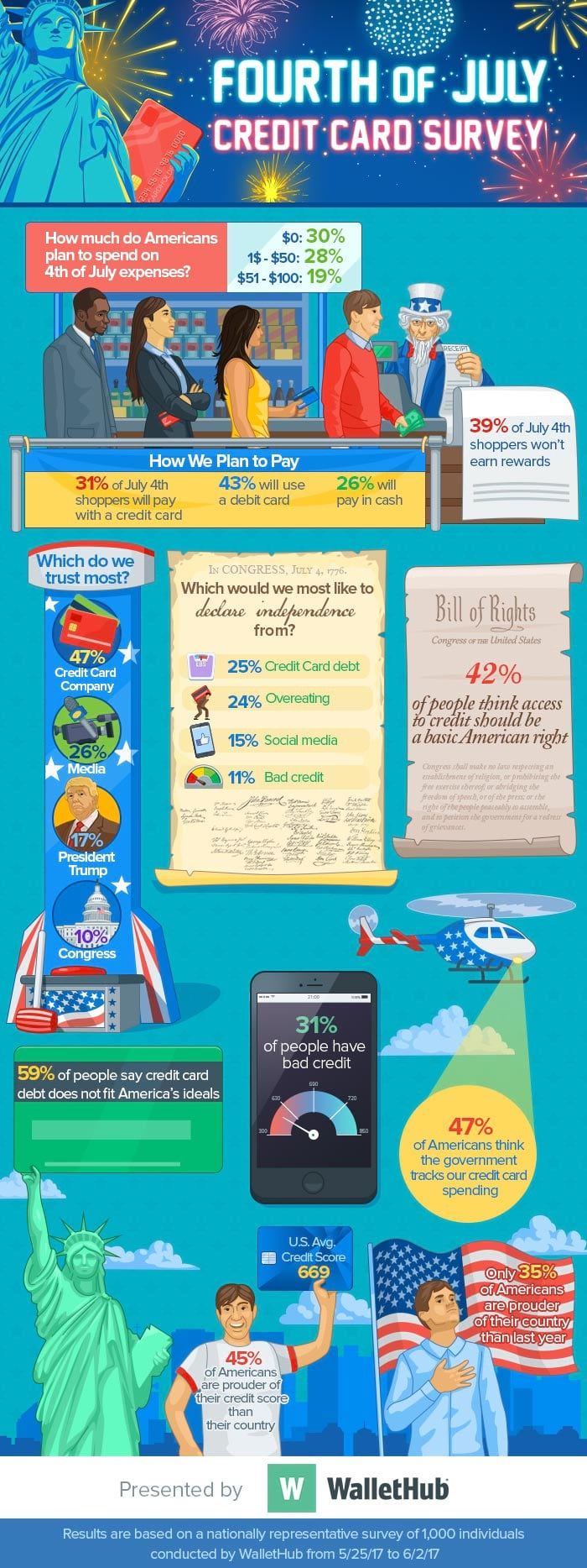4th of July Credit Card Infographic