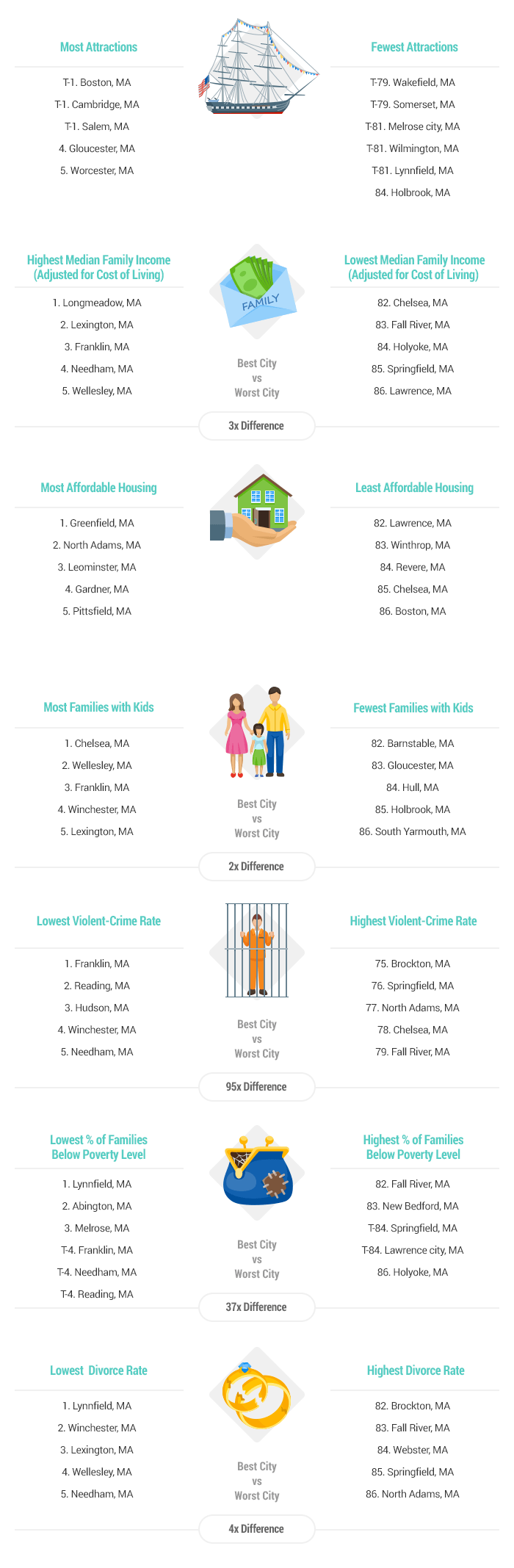 Artwork-2017-Best-&-Worst-Cities for Families in Massachusetts-v1