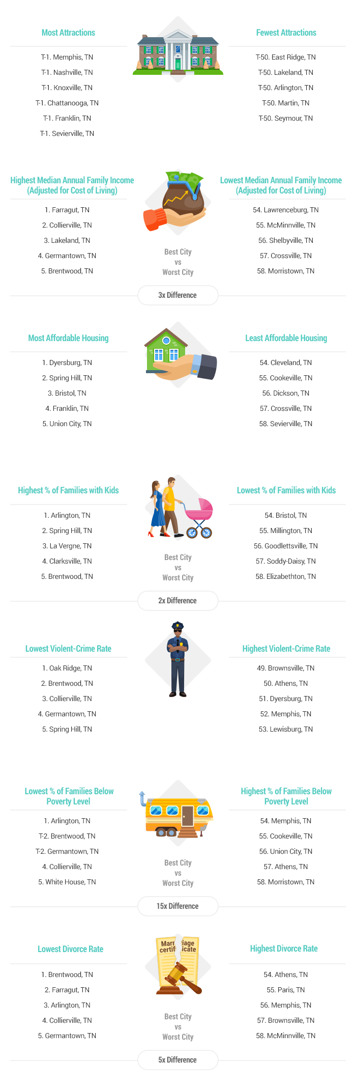 Artwork-2017-Best & Worst Cities for Families in Tennessee-v1
