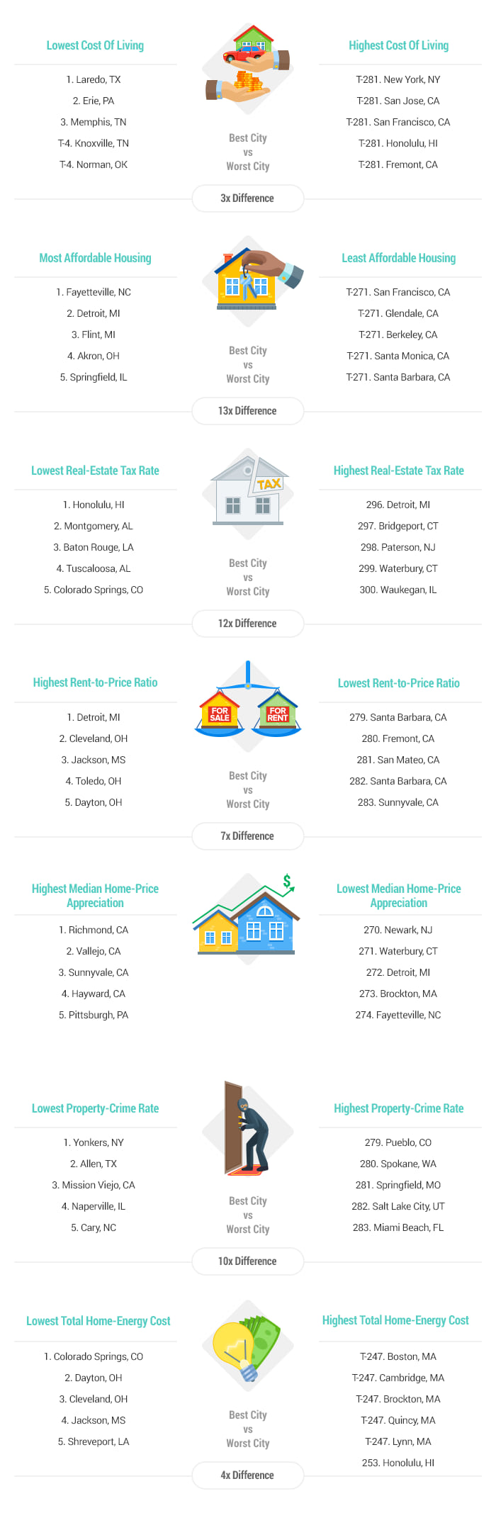 Artwork-2017-Best-Cities-for-First-Time-Home-Buyers