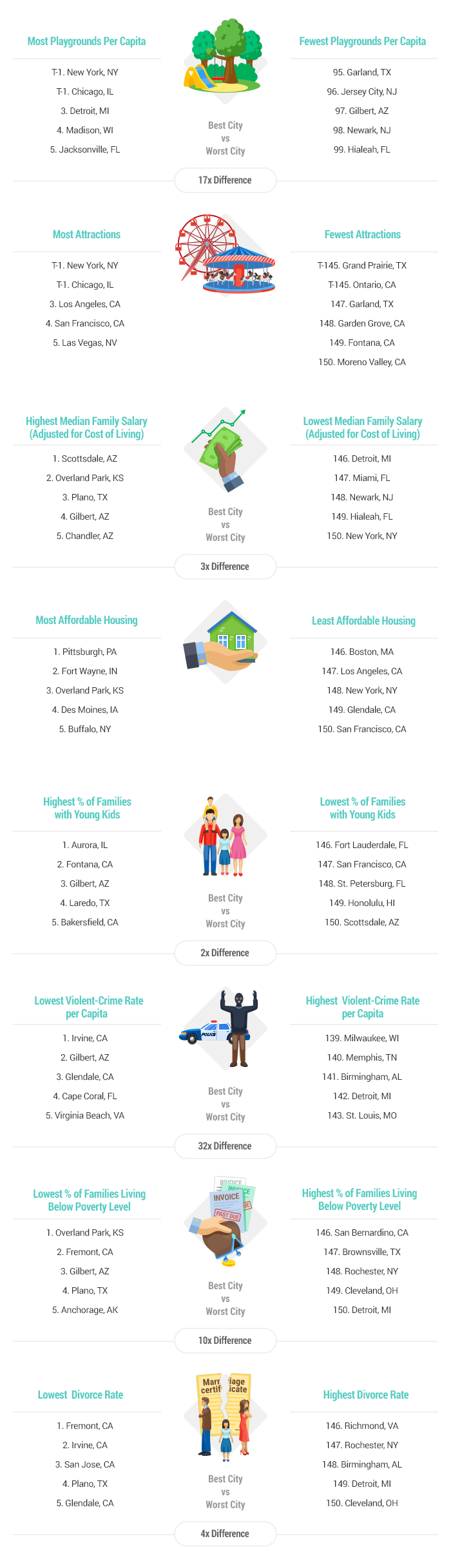 Artwork-2017-Best-&-Worst-Cities-for-Families-report-v1