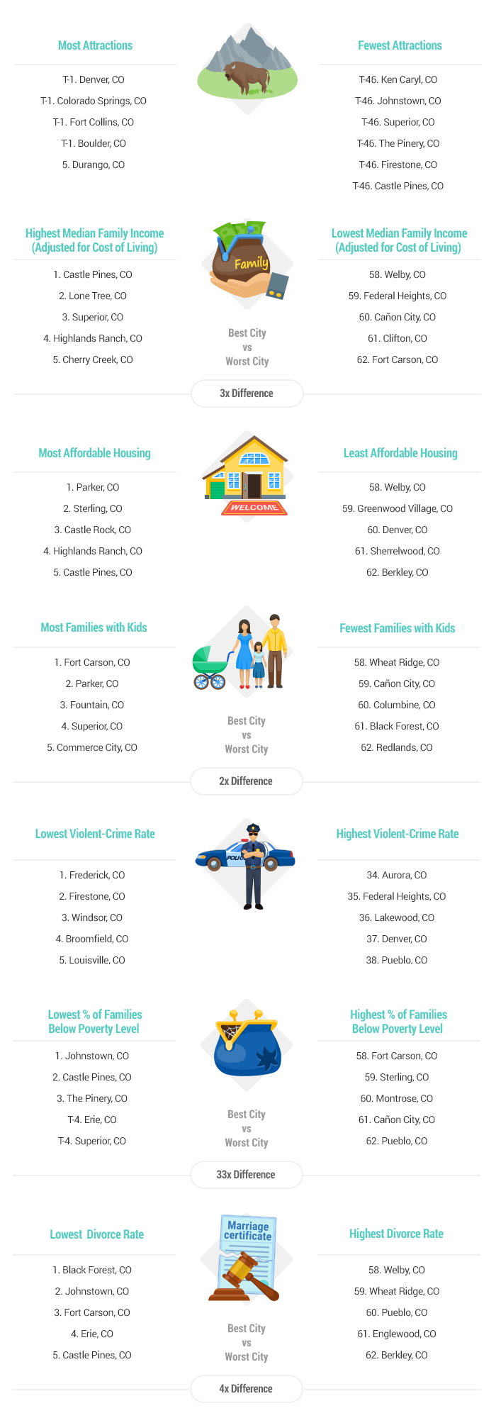 Artwork-2017-Best-&-Worst-Cities-for-Families-in-Colorado-v1