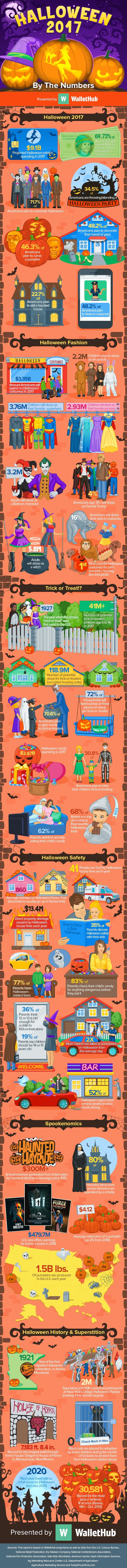 2017 Halloween Facts: Tricks & Treats By the Numbers | WalletHub®