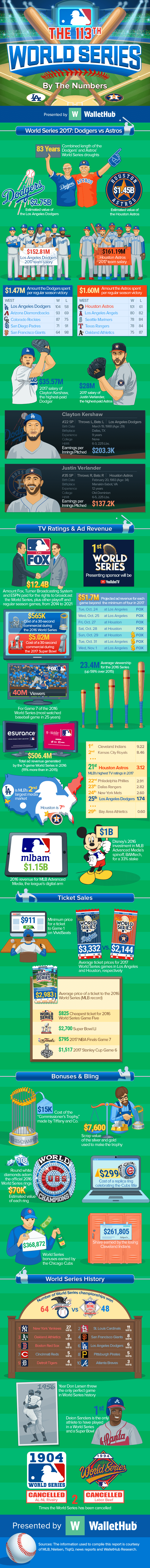 The-113th-World-Series-By-The-Numbers-v6