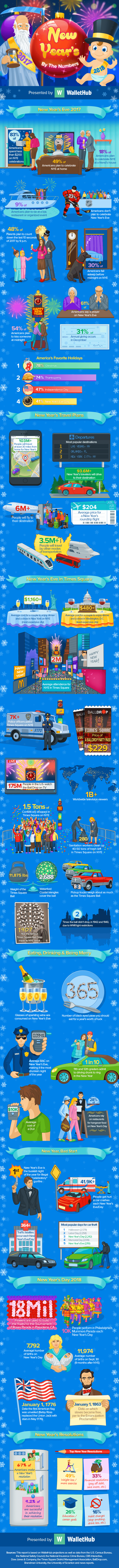 2017-new-years-eve-by-the-numbers-v5