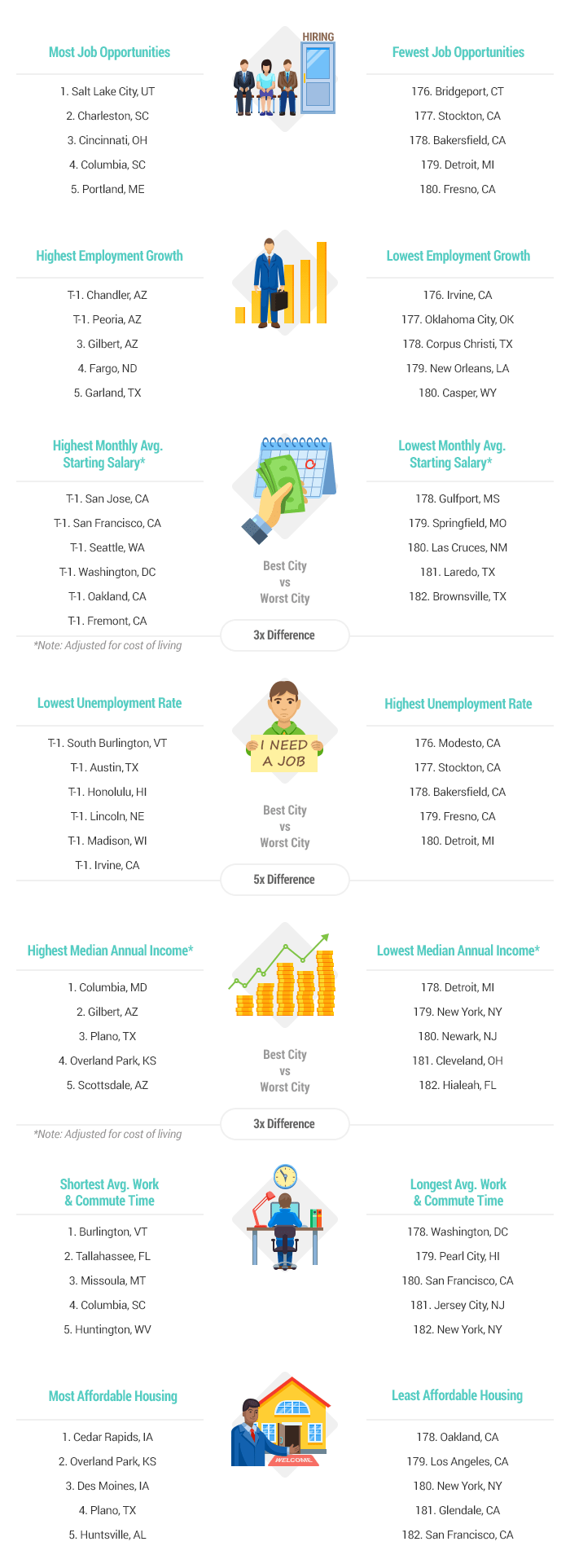 Artwork-2018-Best-&-Worst-Cities-to-Find-a-Job-report-v3