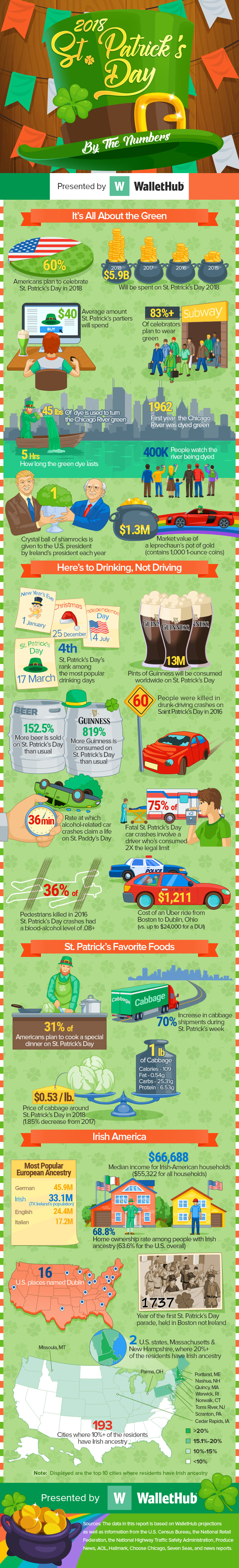 St-Patrick's-Day-By-The-Numbers-v4