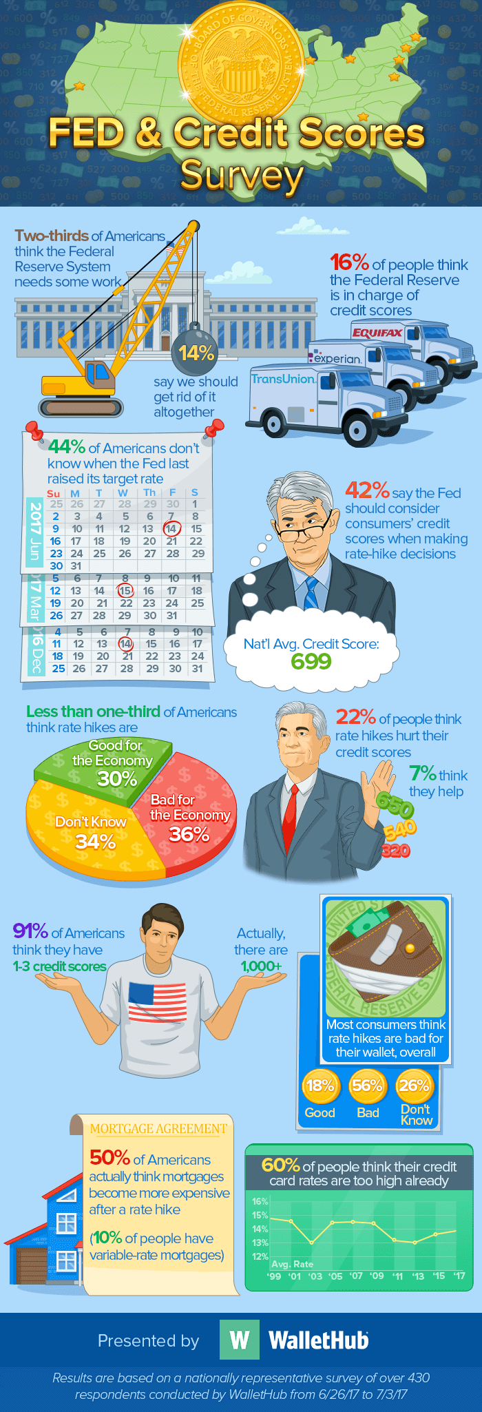 Fed Infographic