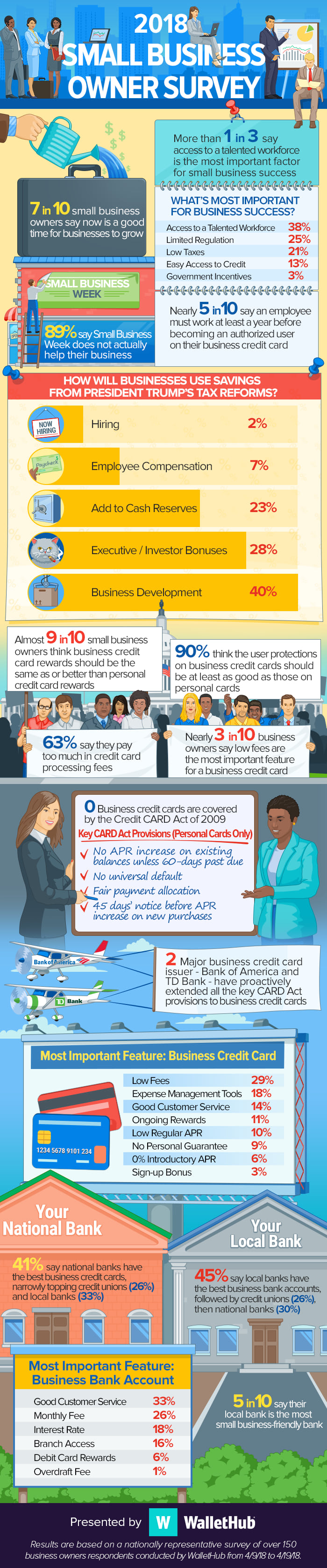 2018s best business credit cards top picks for september credit cards and bank accounts to how companies will use savings from president trumps tax reforms this nationally representative survey of business reheart
