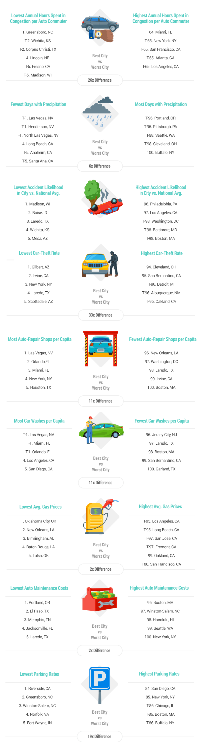 2018's Best & Worst Cities to Drive in