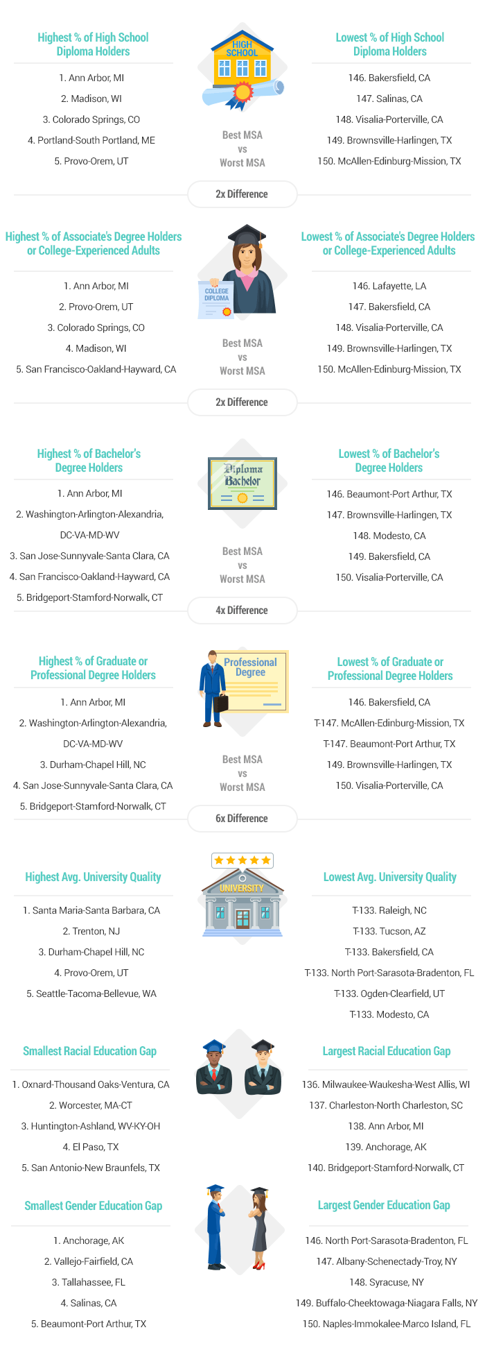 2018's Most & least educated cities in America artwork-2018-most-educated-cities-v1