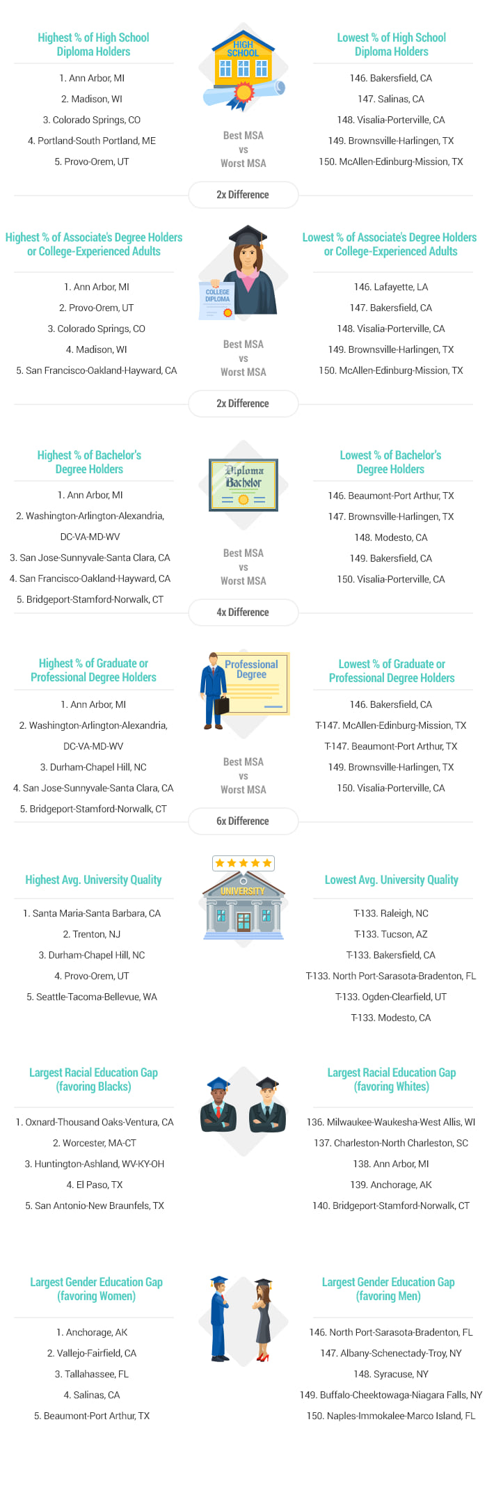 Artwork-2018-Most Educated Cities report-v2