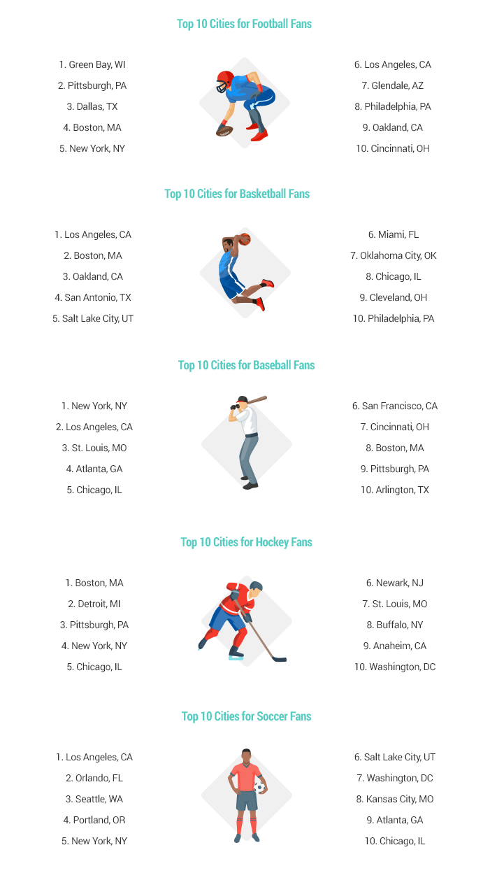 Best Sports Cities