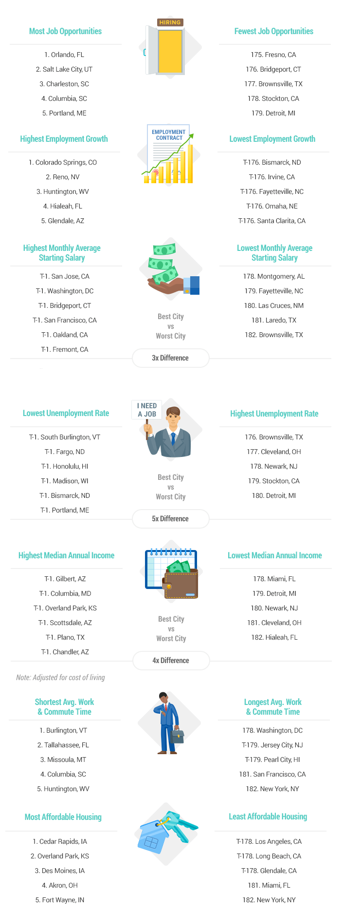 Best Cities for Jobs