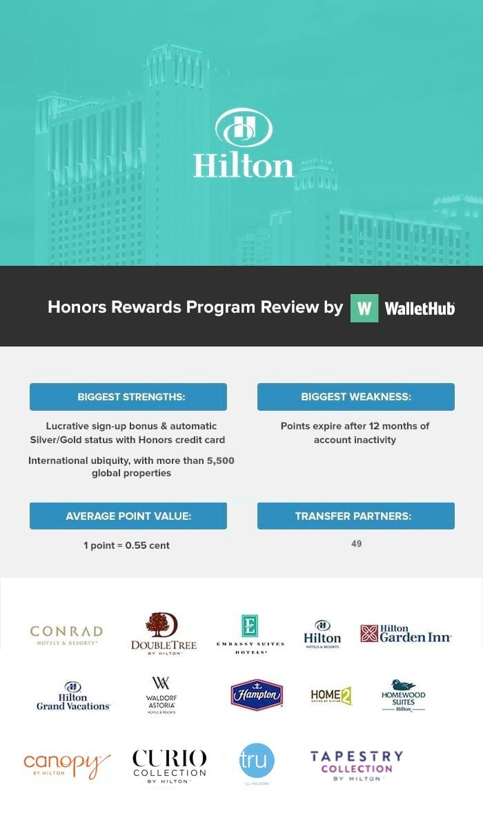 Hilton Honors Review: Hilton Honors Perks, Point Value & More