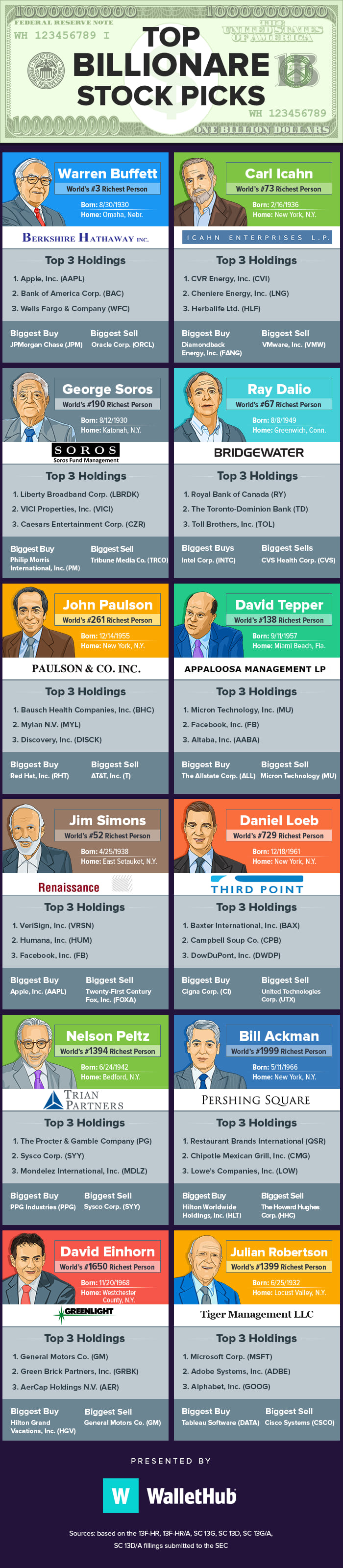 9e5a7c9530 You ll find the top three holdings of 12 big-name billionaires
