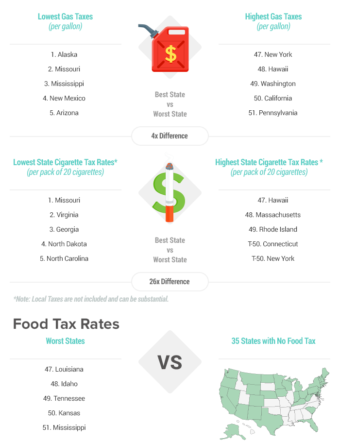 Wondrous 2019 Tax Rates By State Beutiful Home Inspiration Ommitmahrainfo
