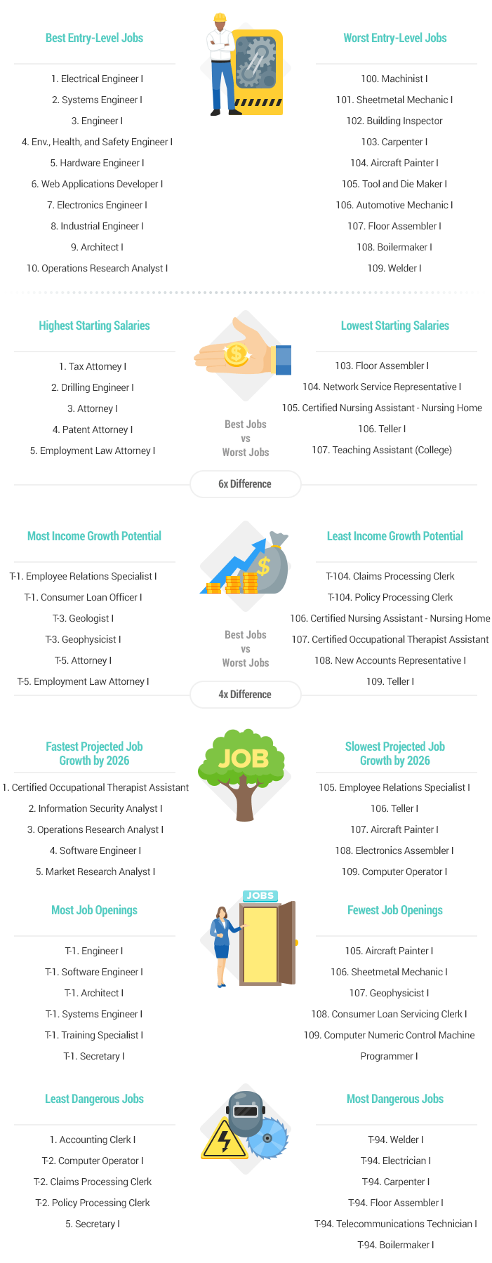 Best & Worst Entry-Level Jobs