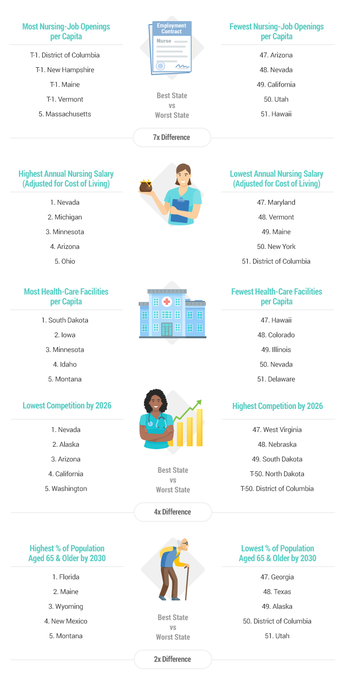 Best & Worst States for Nurses