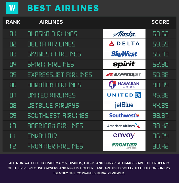 Cheapest Car Insurance Companies >> 2019's Best Airlines