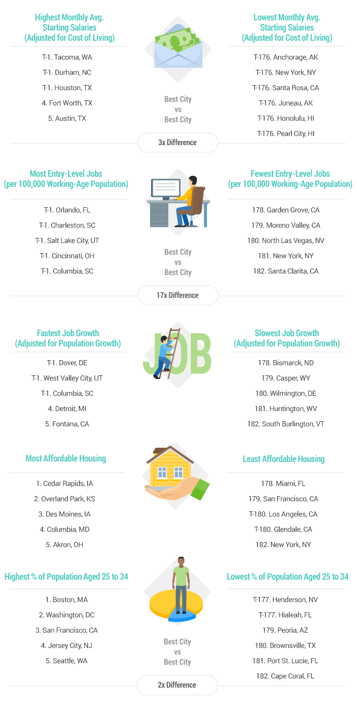 Best & Worst Places to Start a Career